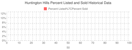 Huntington Hills Percent Listed and Sold Historical Data